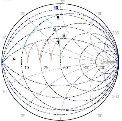 Lesson 11 broadband matching with constant q lines circuit mason figure 111 smith chart with constant q lines ccuart Image collections